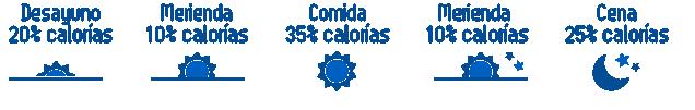 Distribución de calorías Mundo Nutrición