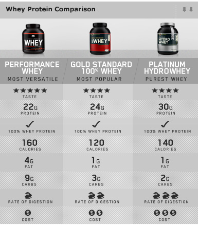 Comparacion de Proteina Whey Gold ON
